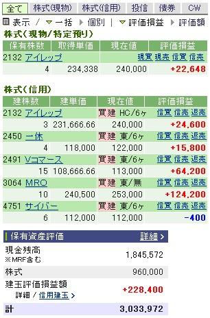 2007-02-28の株売買状況です。