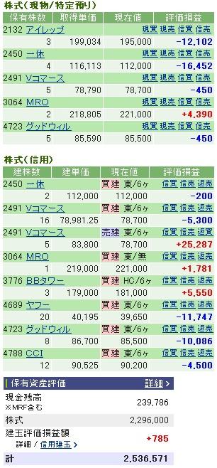 2007-03-14の株売買状況です。