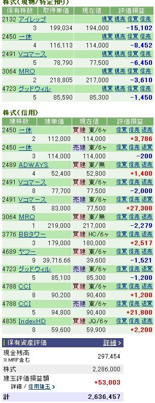 2007-03-15の株売買状況です。