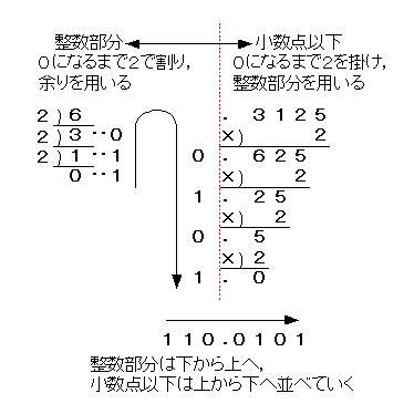 mktの書庫 基数変換(10進数→2進...